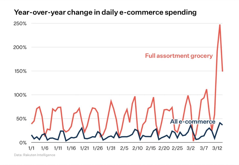 YoY Ecommerce Spending | Agency Vista