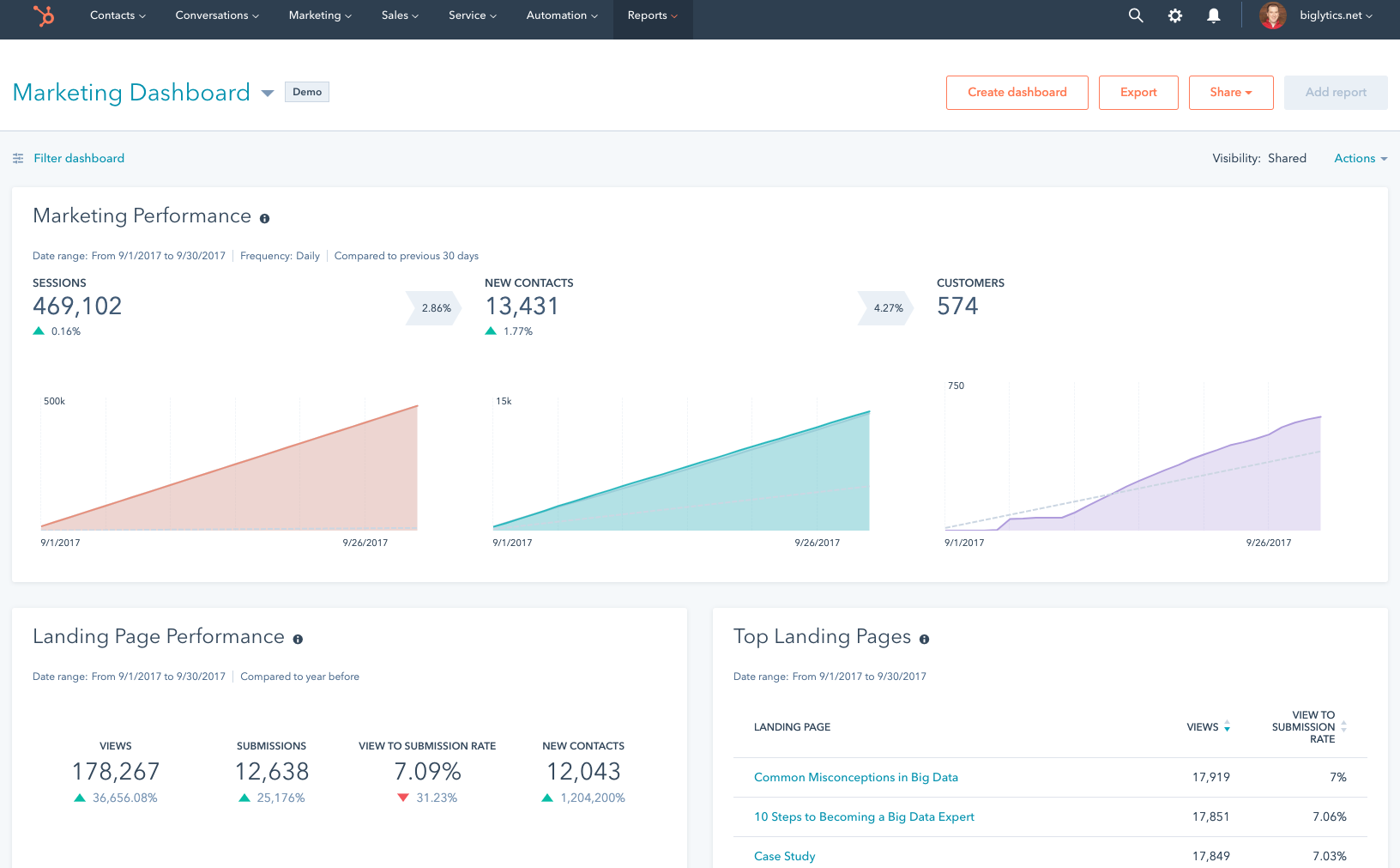 Content Marketing Tool: Hubspot | Agency Vista