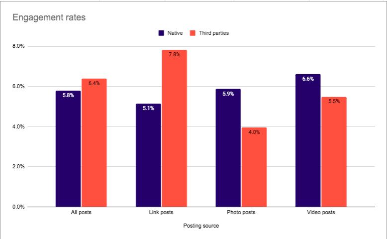 3rd-party social media tools engagement | Sendible | Agency Vista