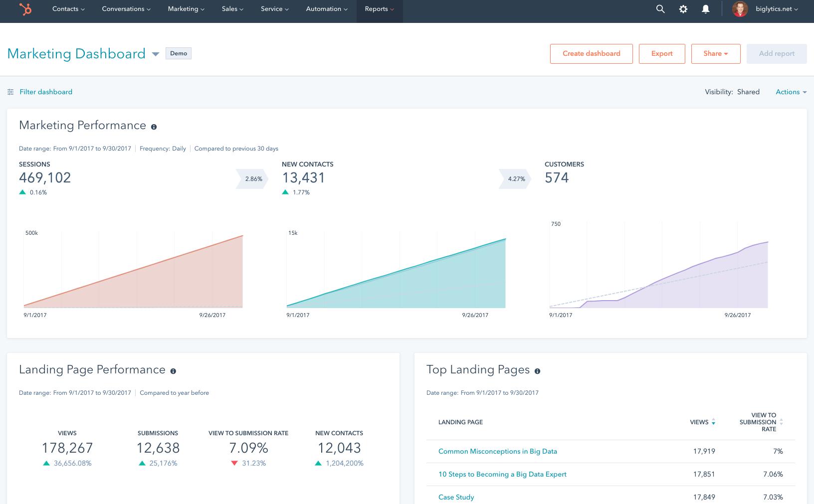 Hubspot | Agency Vista
