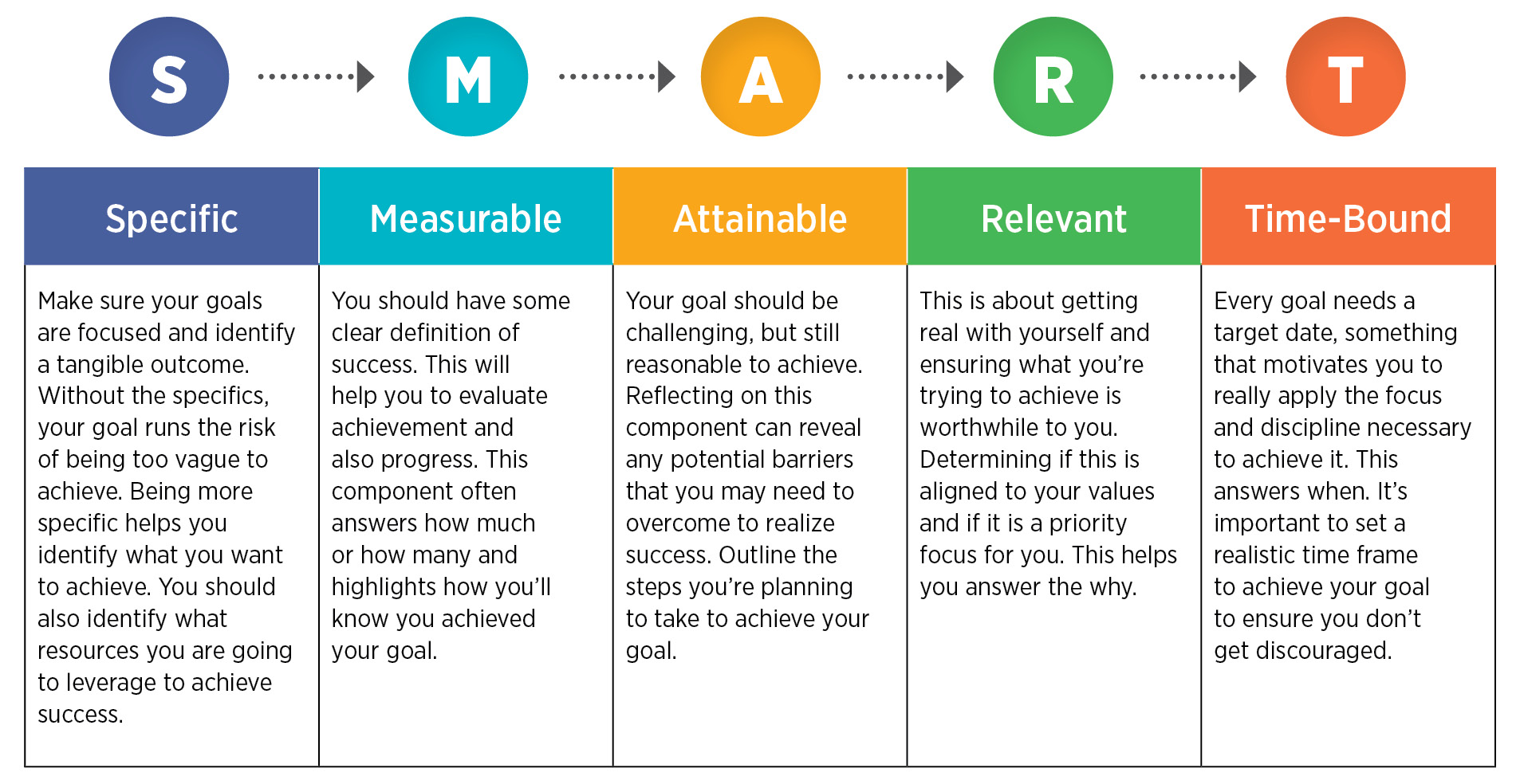 Social Media Benchmarking | SMART Goals