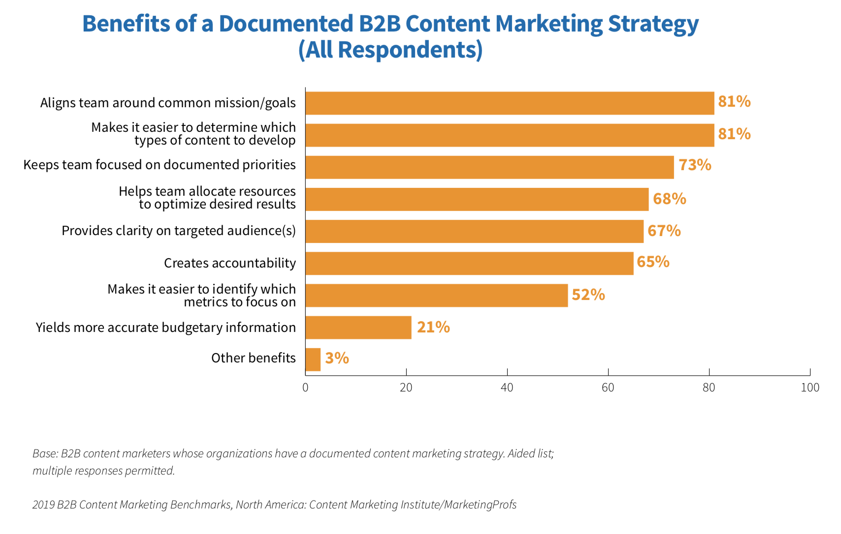 Steps to Create a Content Strategy - Content Marketing Institute - Agency Vista