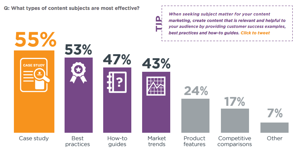 B2B Content Marketing Best Practices | Smart Insights