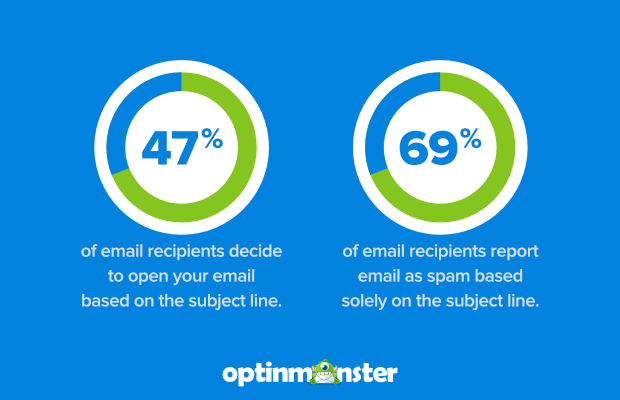 Spring Email Subject Lines | Option Monster | Agency Vista