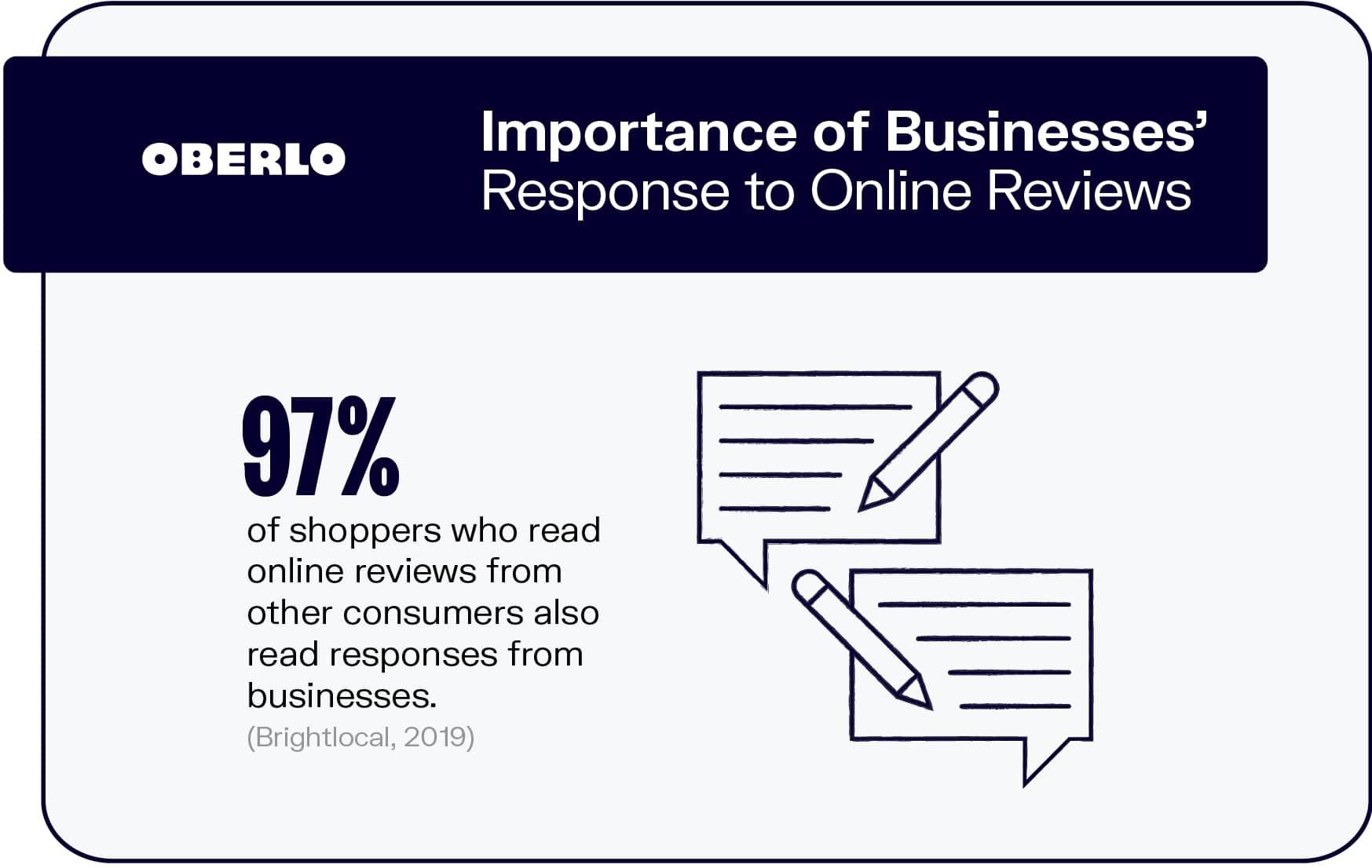 Online Reviews | Oberlo | Agency Vista