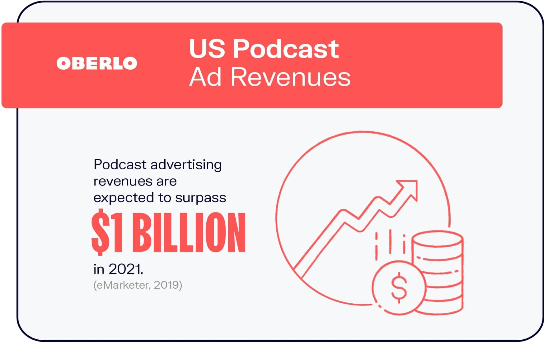 Start a Podcast | US Podcast Ad Revenue | Oberlo | Agency Vista