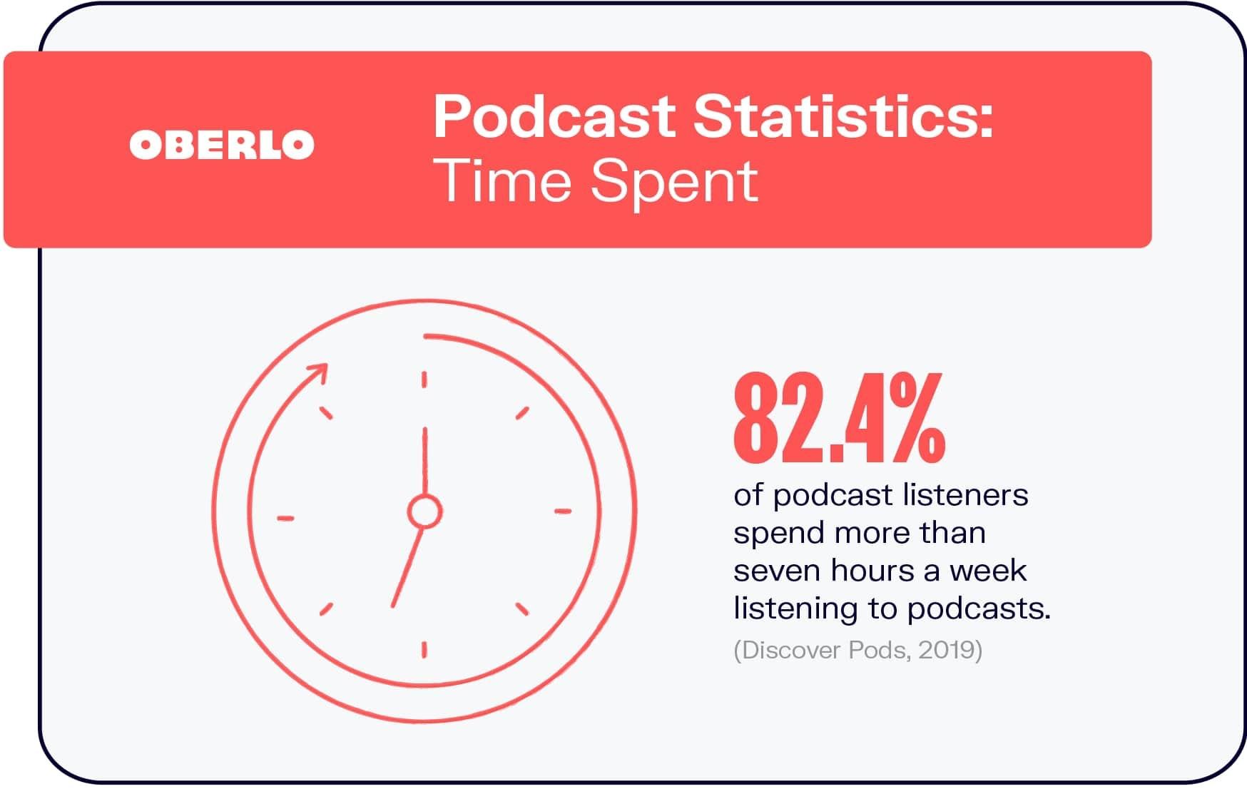 Start a Podcast | Time Spent Listening | Oberlo | Agency Vista