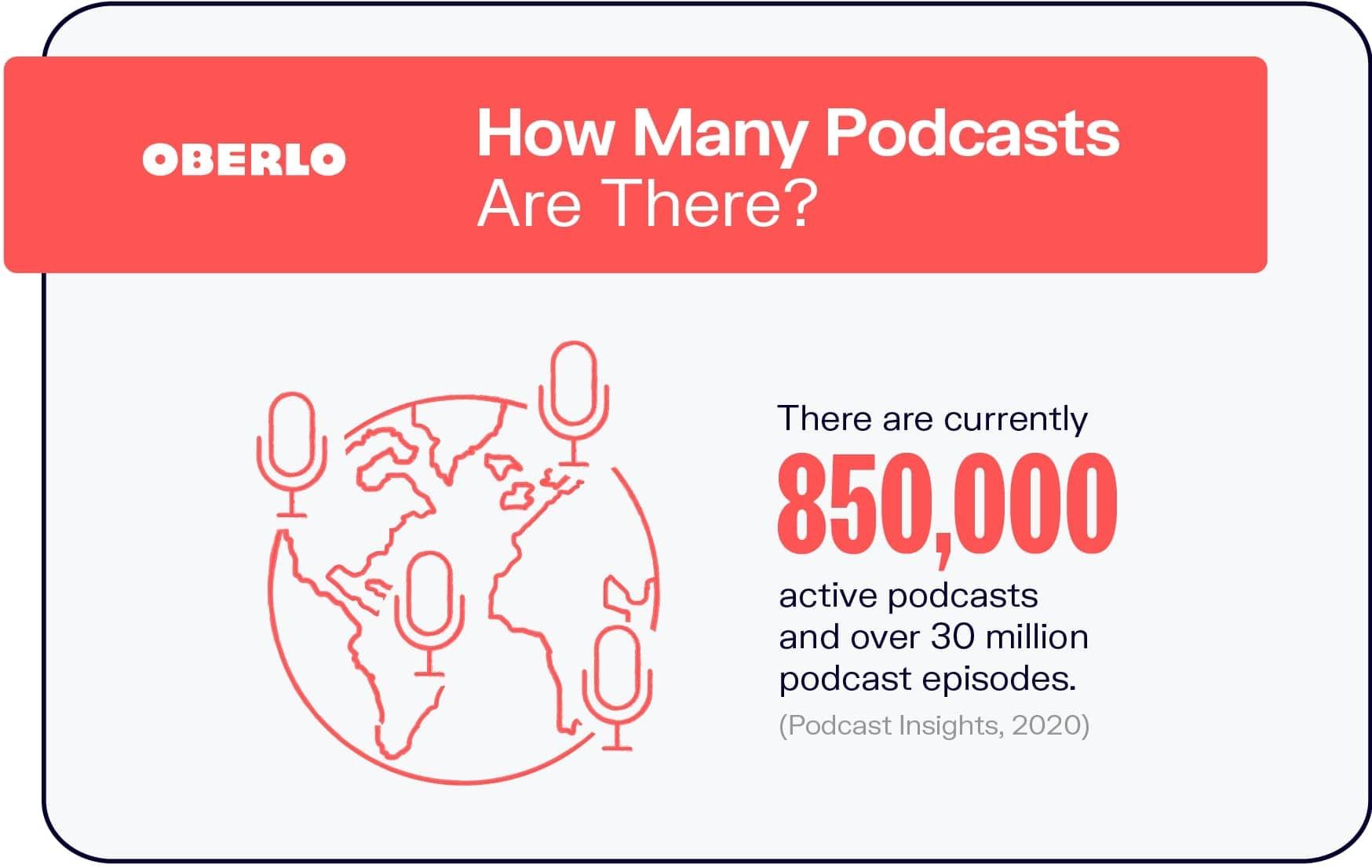 Start a Podcast | Oberlo | Agency Vista