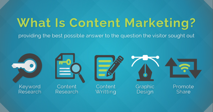 How To Explain Content Marketing To Anyone: What Is Content Marketing