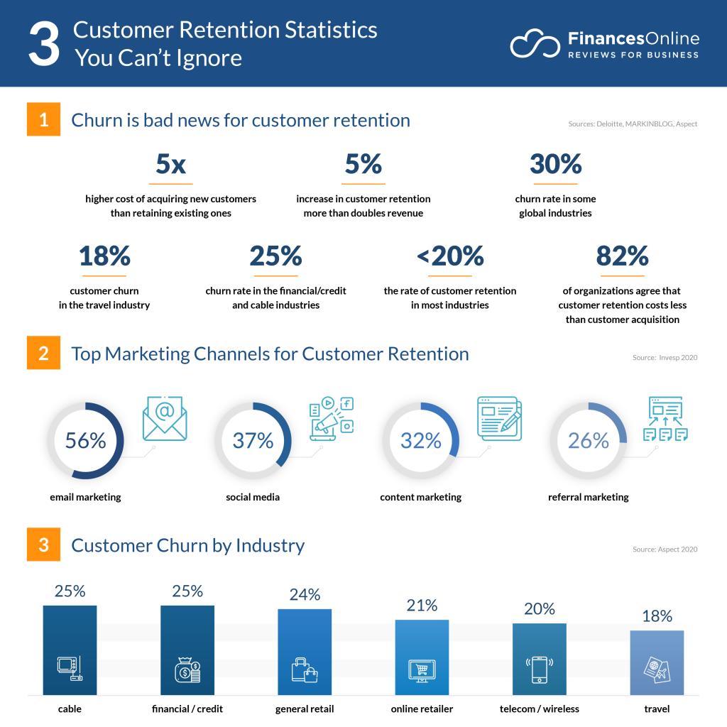 Customer Retention Statistics | FinancesOnline | Agency Vista