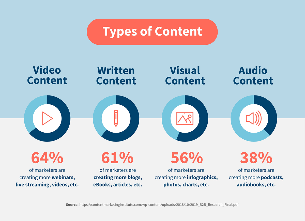 Types of Content Marketing | Agency Vista