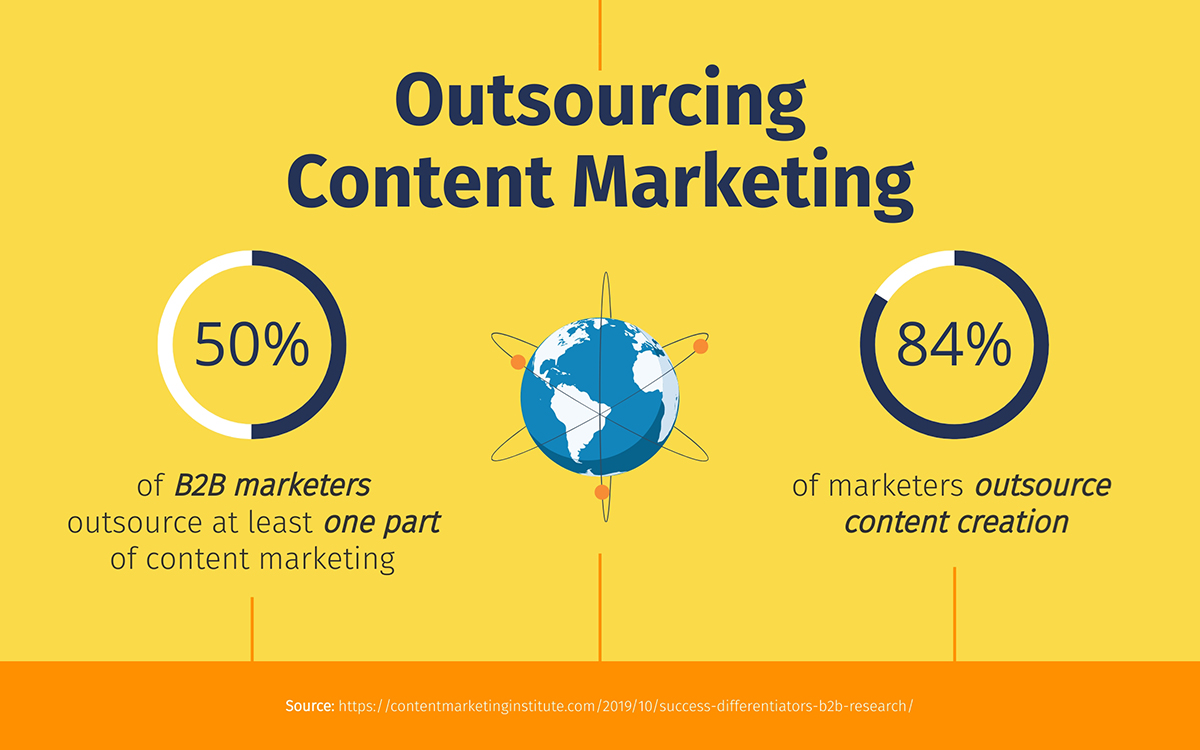 Outsourced Marketing Myths | Content Marketing | Agency Vista