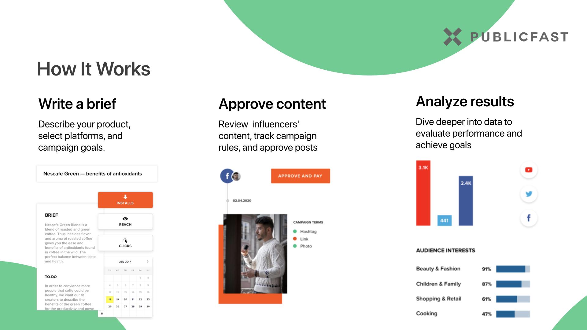 Content Marketing Campaign Tools - Publicfast