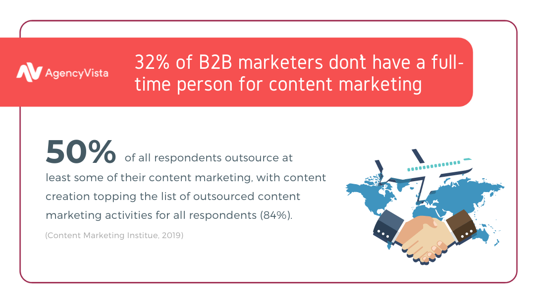 Outsource marketing for startups - Content Marketing Institute