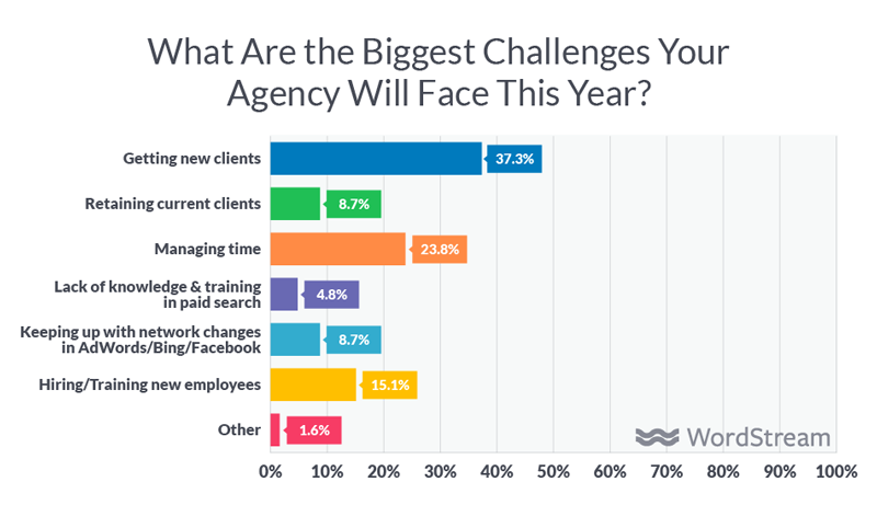 Transition To A New Marketing Agency | Marketing Agency Challenges