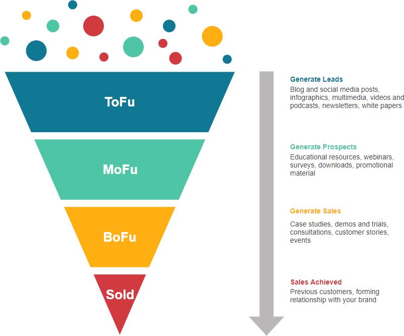 Agency Vista: Content Marketing Funnel - ToFu, MoFu, BoFu.