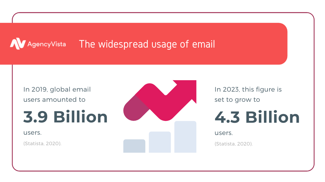 Best Email Marketing Tools for Small Businesses | Email Usage | Agency Vista