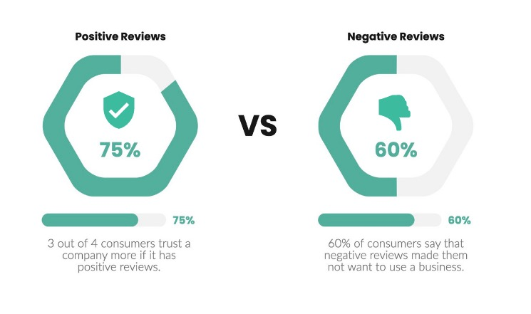 How to Respond to Negative Social Media Comments | consumers intake on reviews