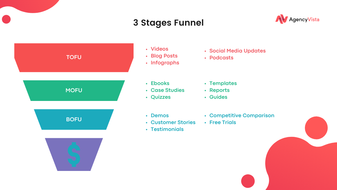3 Stages Funnel | Agency Vista