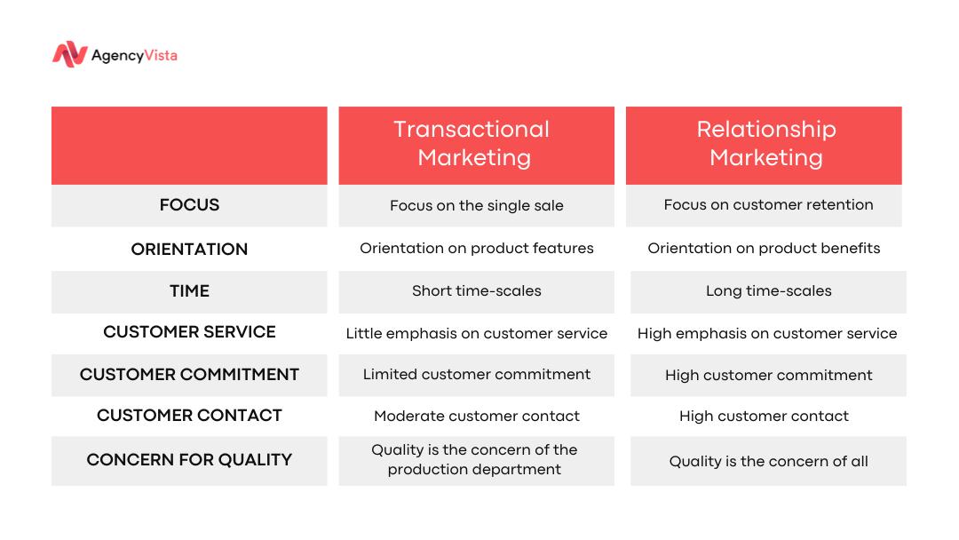 Digital Authenticity | Transactional Marketing vs Relationship Marketing | Agency Vista