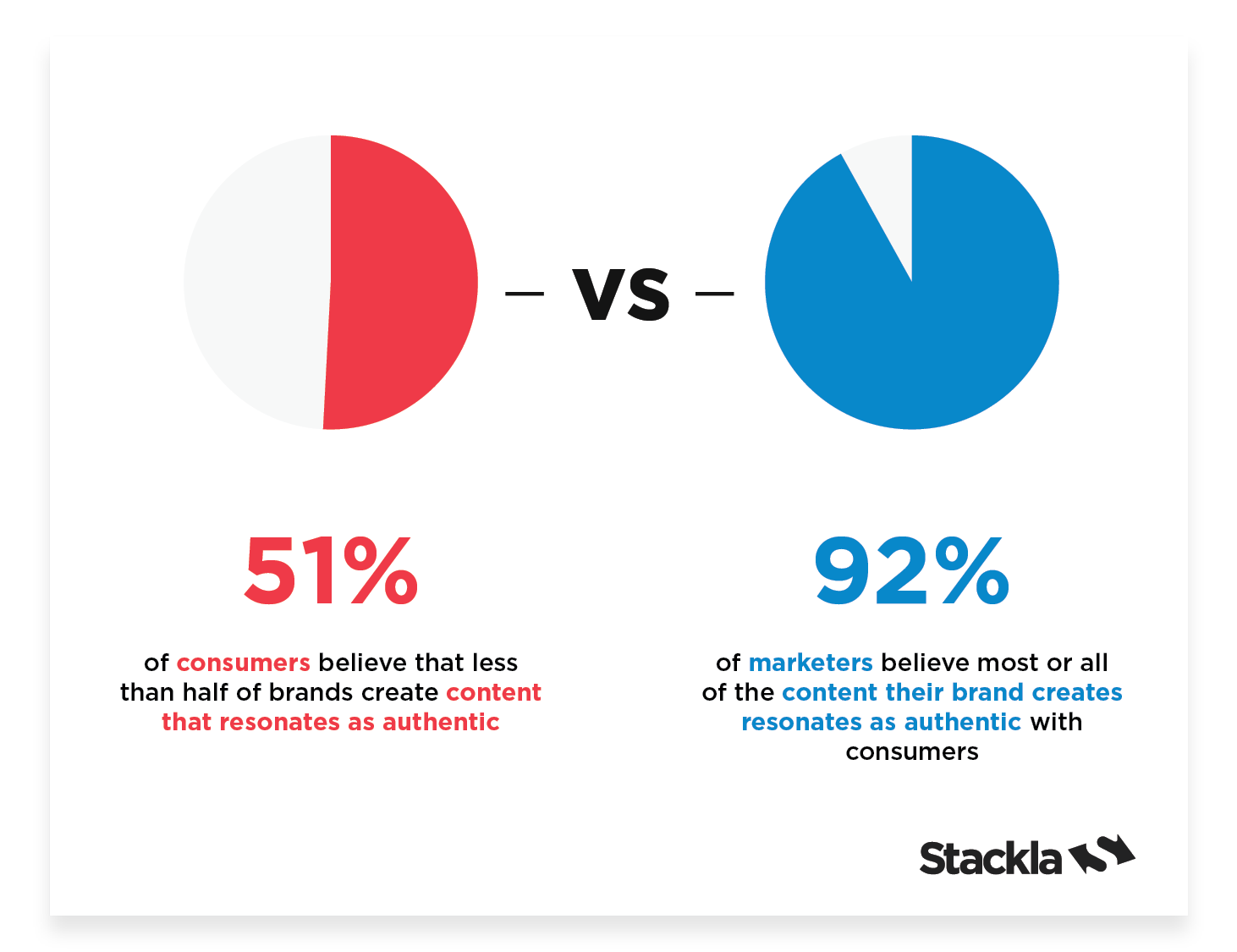 Digital Authenticity | Stackla | Agency Vista