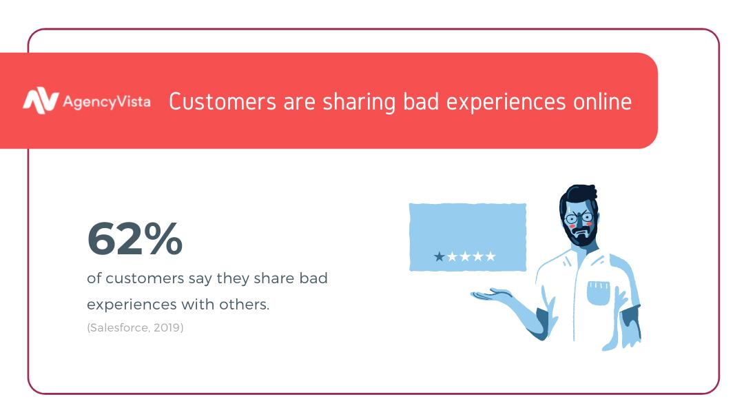 Customer Retention | Agency Vista