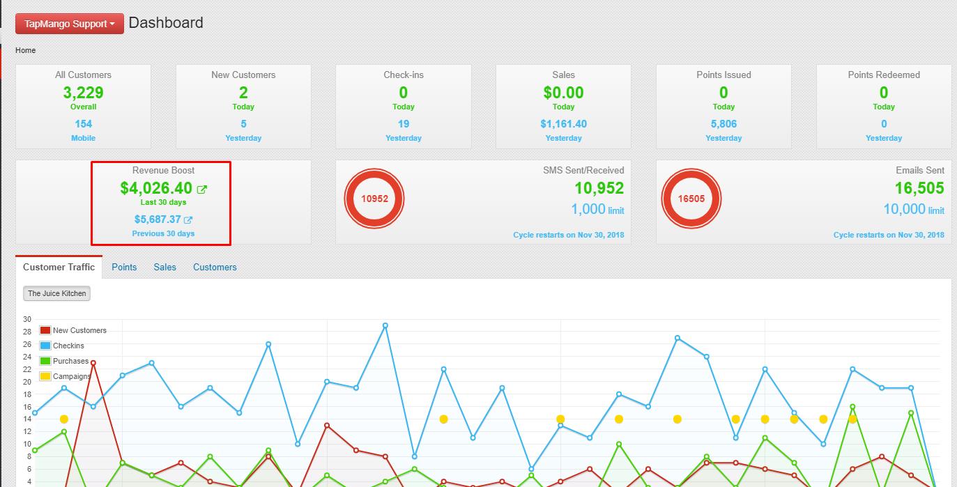 Customer Retention | Agency Vista | TapMango