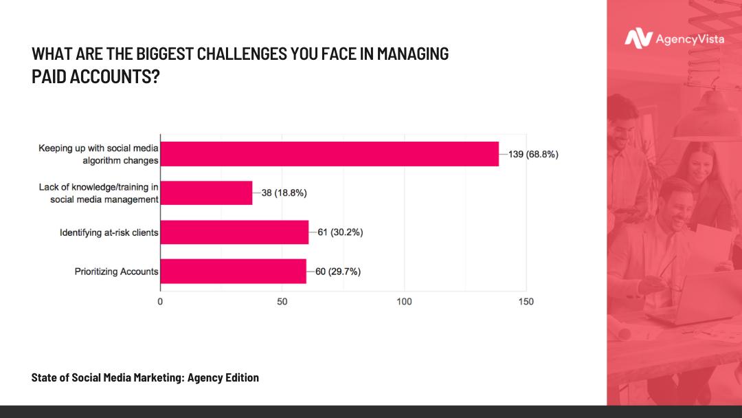 Agency Vista Report | Biggest Challenges
