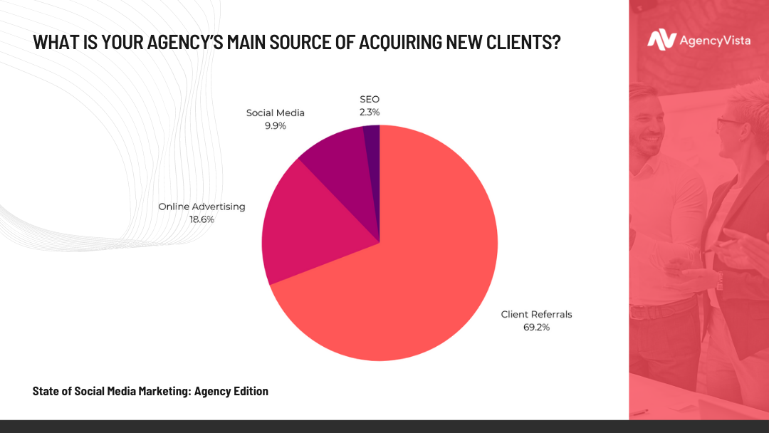 State of Social Media Marketing: Agency Edition | Acquiring Clients