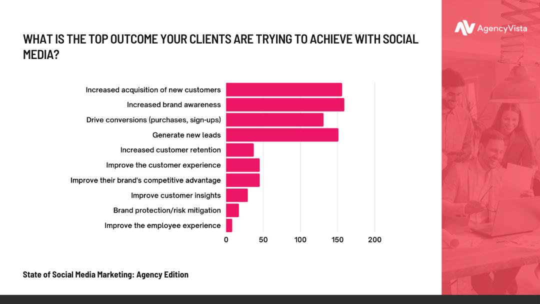 Agency Vista Report | Top Outcome Stat