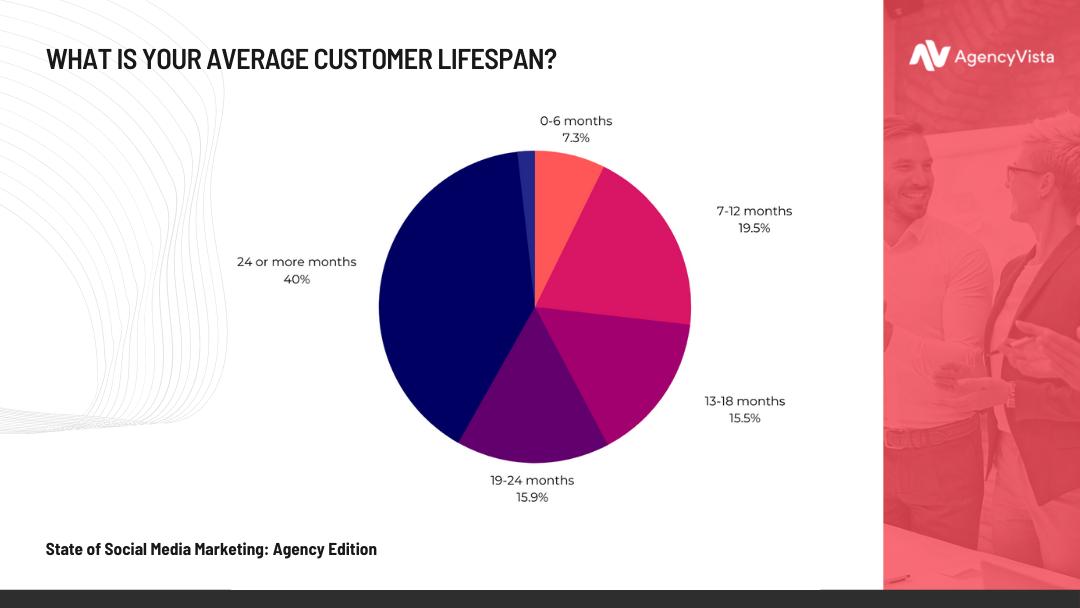 State of Social Media Marketing: Agency Edition | Customer Lifespan