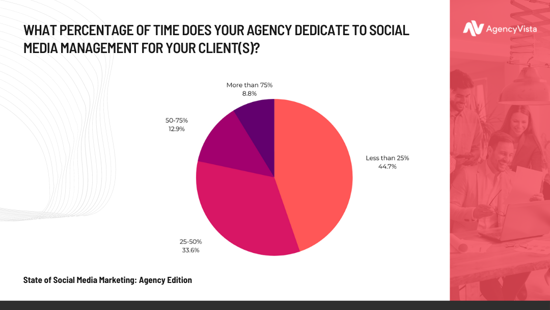 Agency Vista Report | Time Spent on Social Media Management for Clients