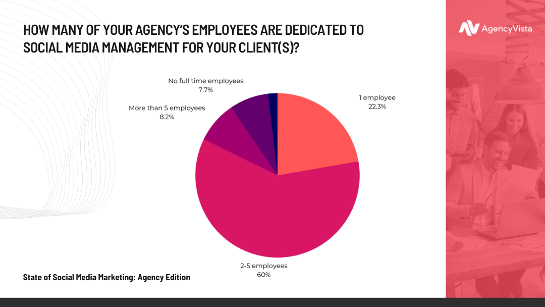 Agency Vista Report | Employee Social Media Management