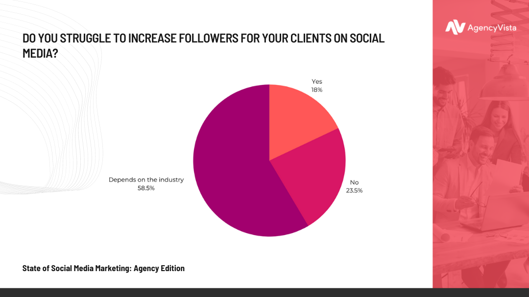 Agency Vista Report | Struggle to Increase Followers Stat