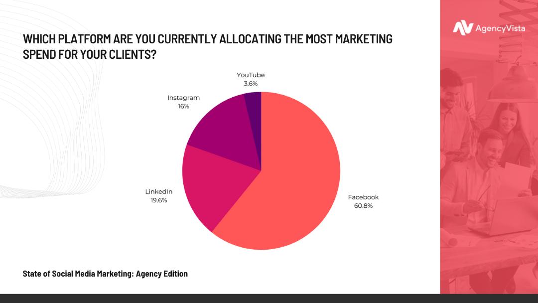 Agency Vista Report | Platform With Most Marketing Spend Stat