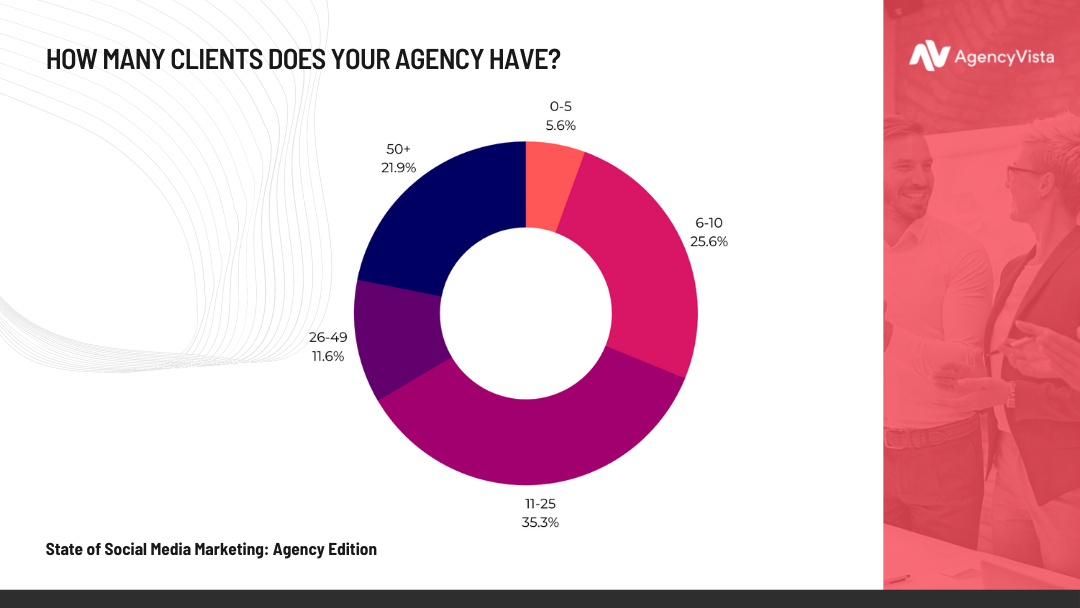 State of Social Media Marketing: Agency Edition | Number of Clients
