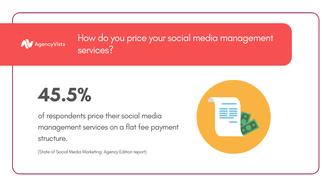 Agency Vista report | Pricing Social Media Management Services Stat