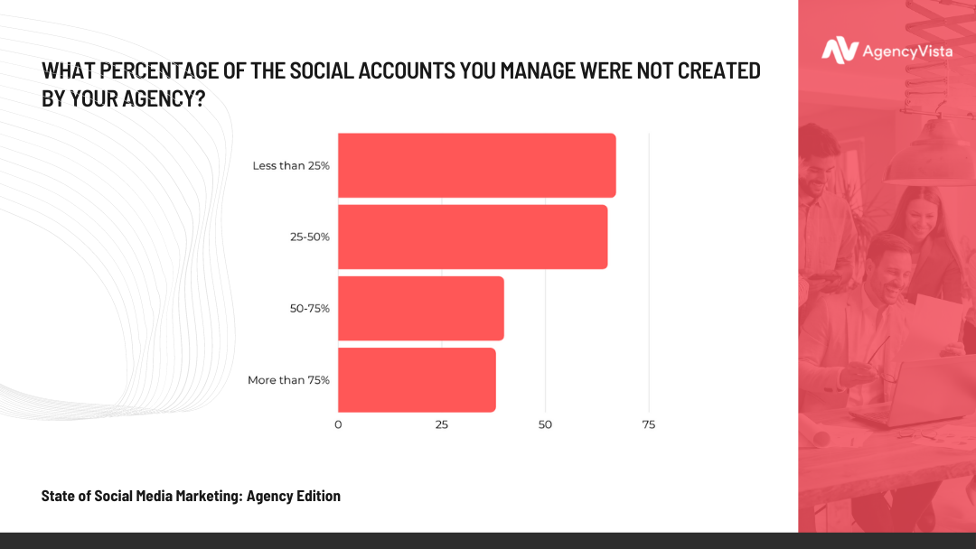Agency Vista Report | Social Accounts Created by Agency Stat