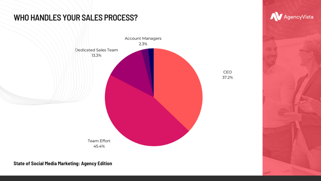 State of Social Media Marketing: Agency Edition | Sales Process