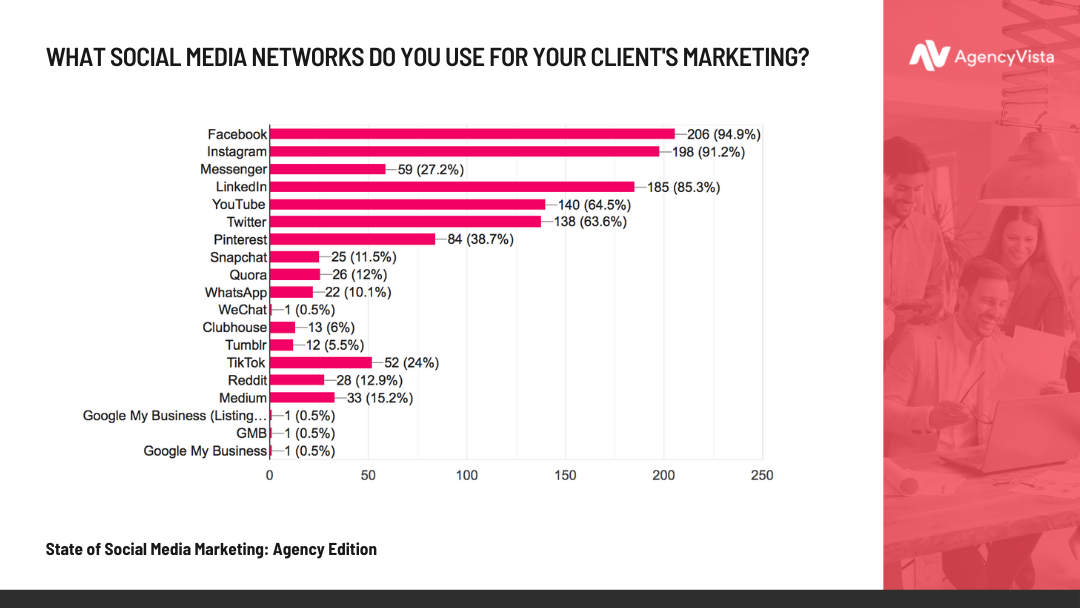 Agency Vista Report | Networks Used For Client's Marketing Stat