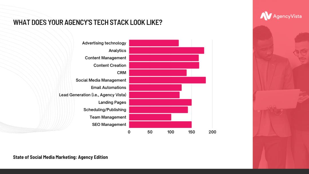 Agency Vista Report | Agency Tech Stack Stat