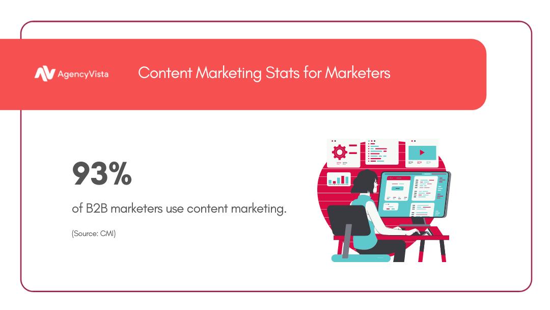 Content Marketing Stats 2021